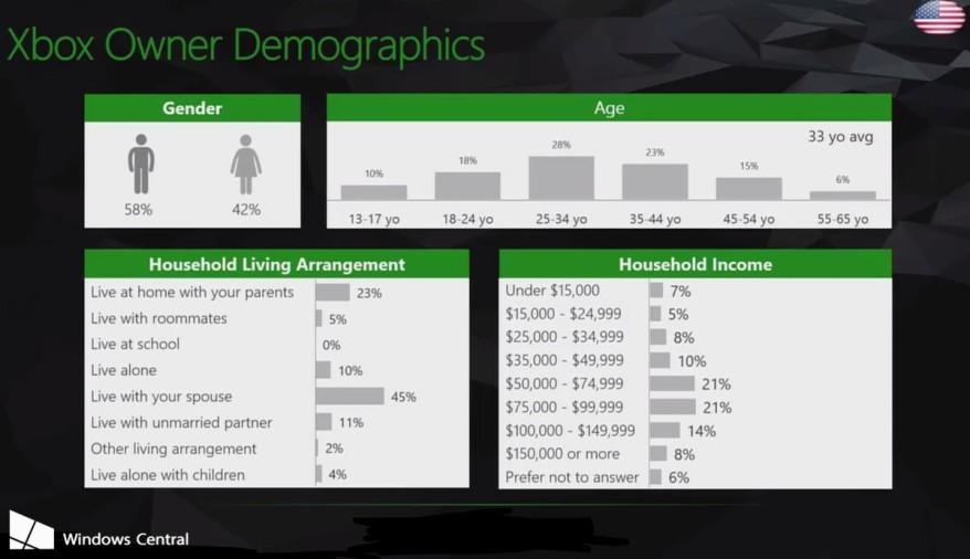 xbox-live-demographics